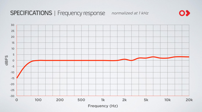 instamic frequency