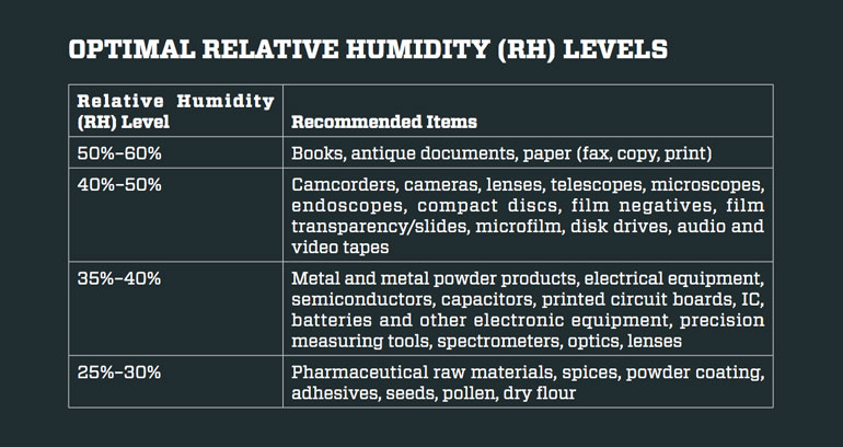 relative-humidity-levels-electronics-dry-cabinet
